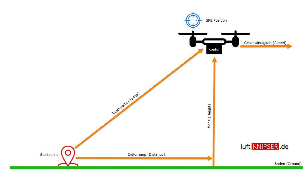 Sensoren Schema GPS Sensor Taranis